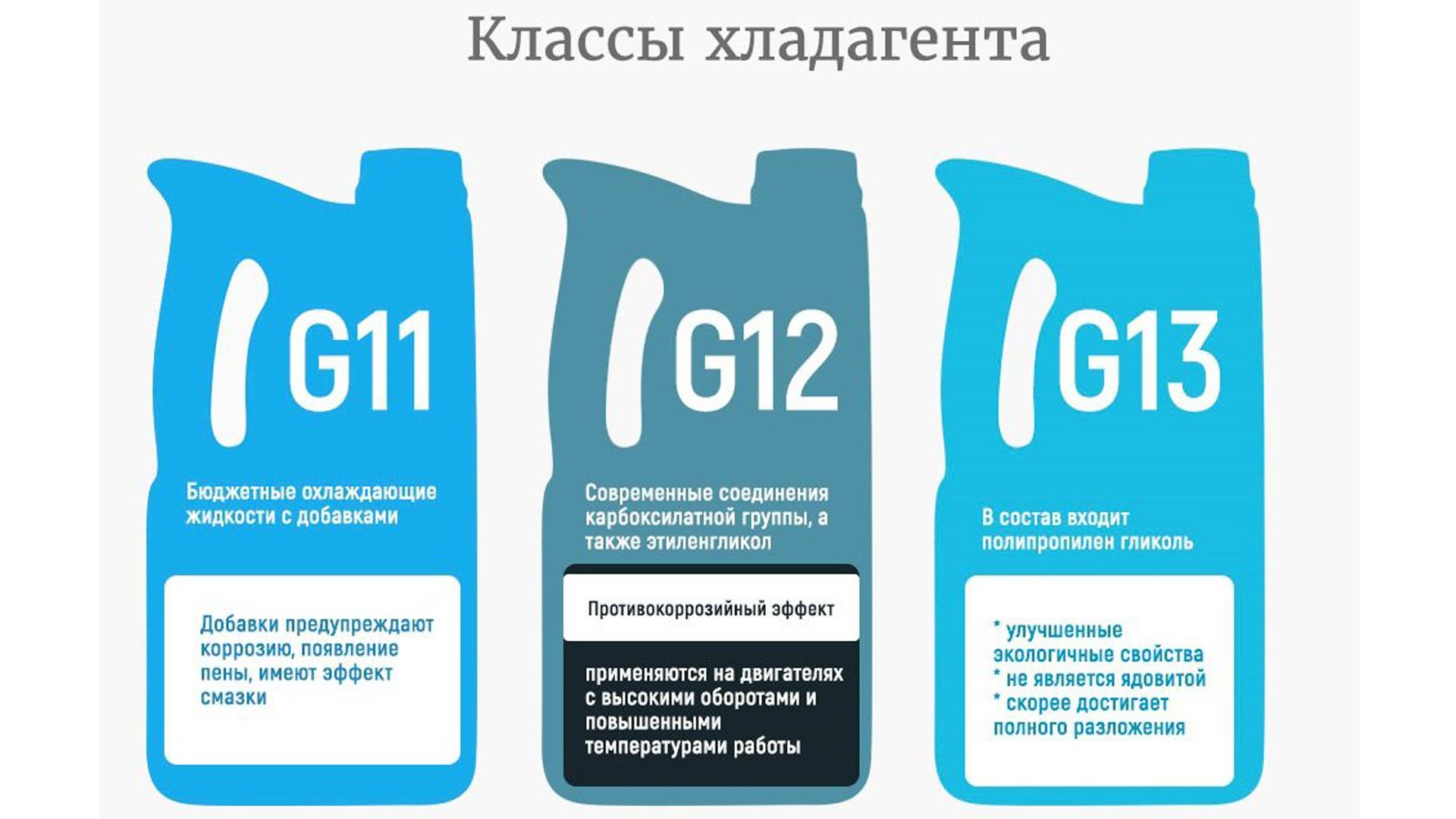 Составы антифризов g11,g12,g13