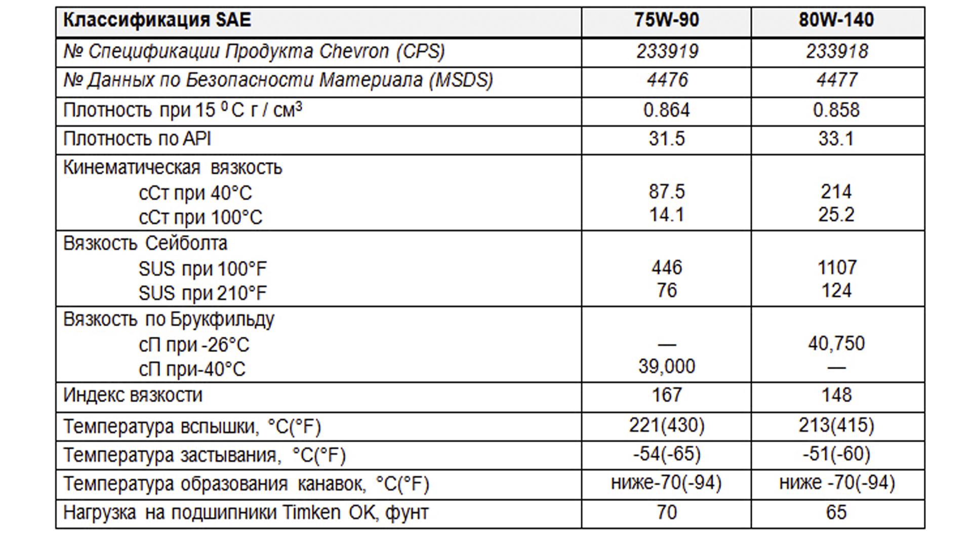 Показатели трансмиссионного масла Chevron