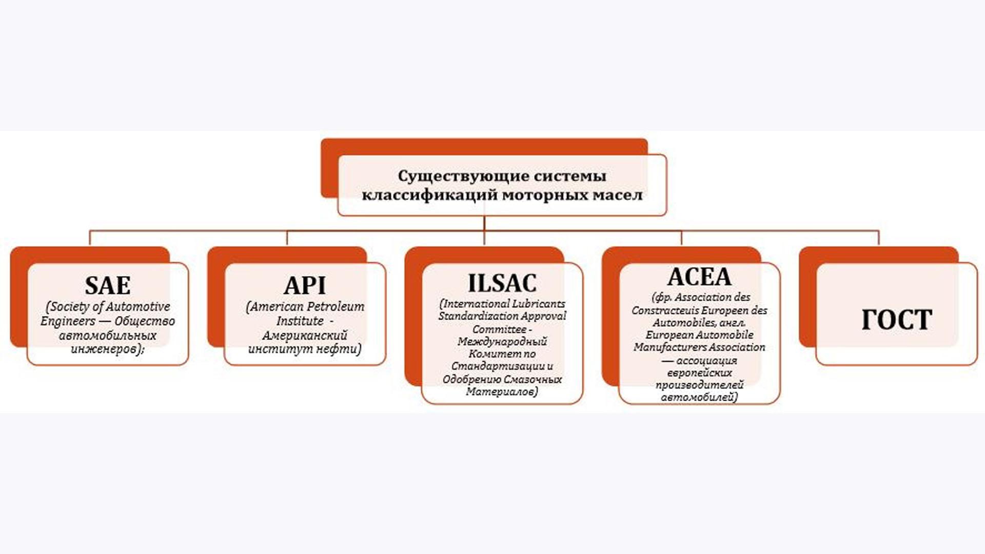 Классификация моторных масле по SAE, API, ACEA, ГОСТ