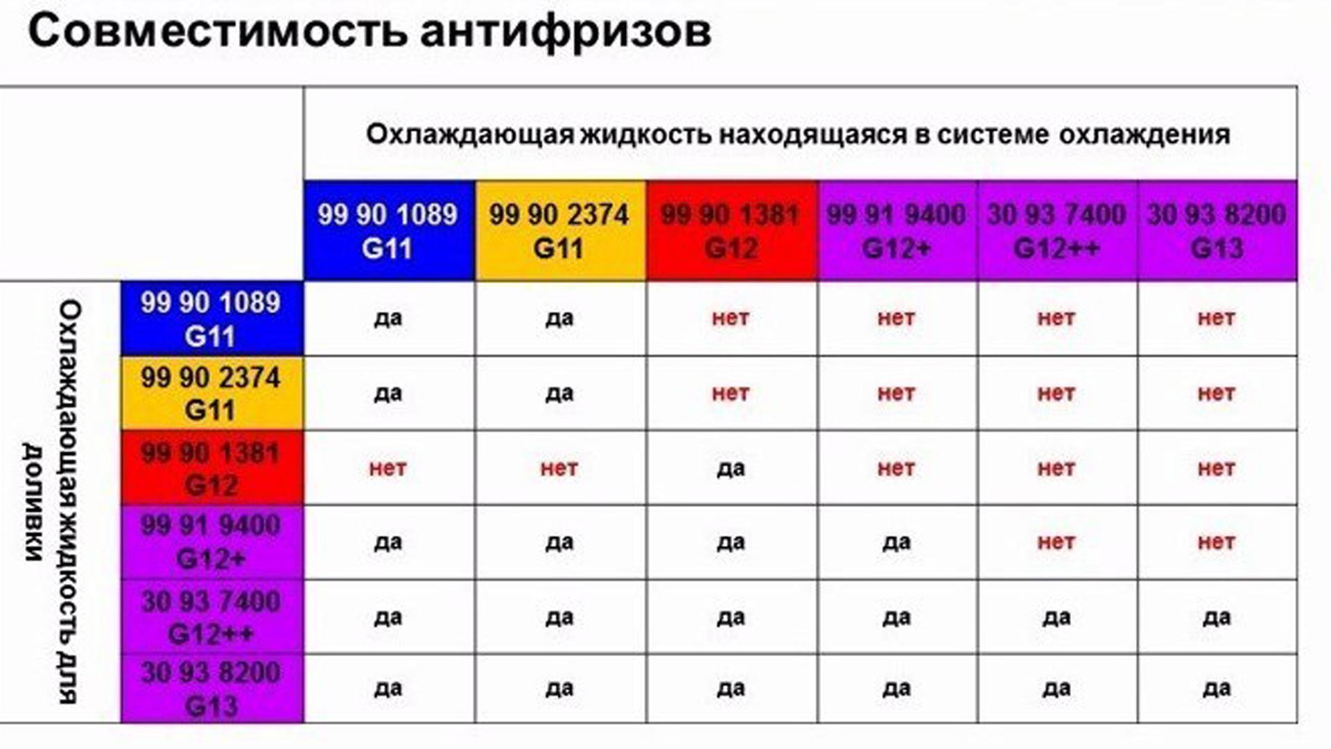 Таблица совместимости антифризов джи 11,12,13