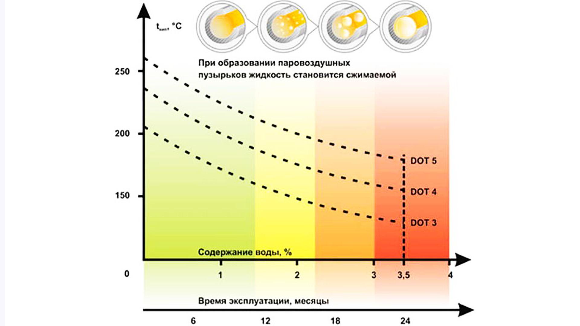 Температуры закипания тормозной жидкости DOT