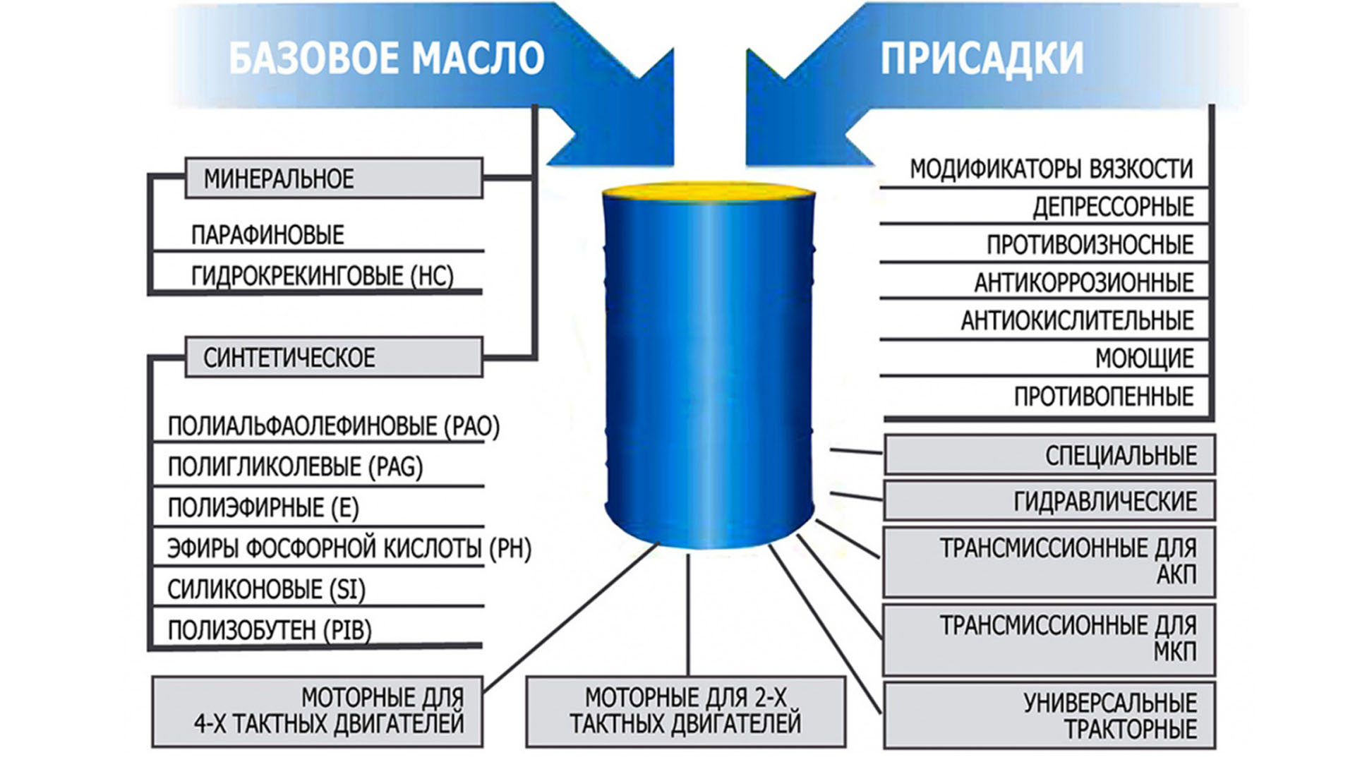 Масло синтетическое моторное, трансмиссионное в бочках