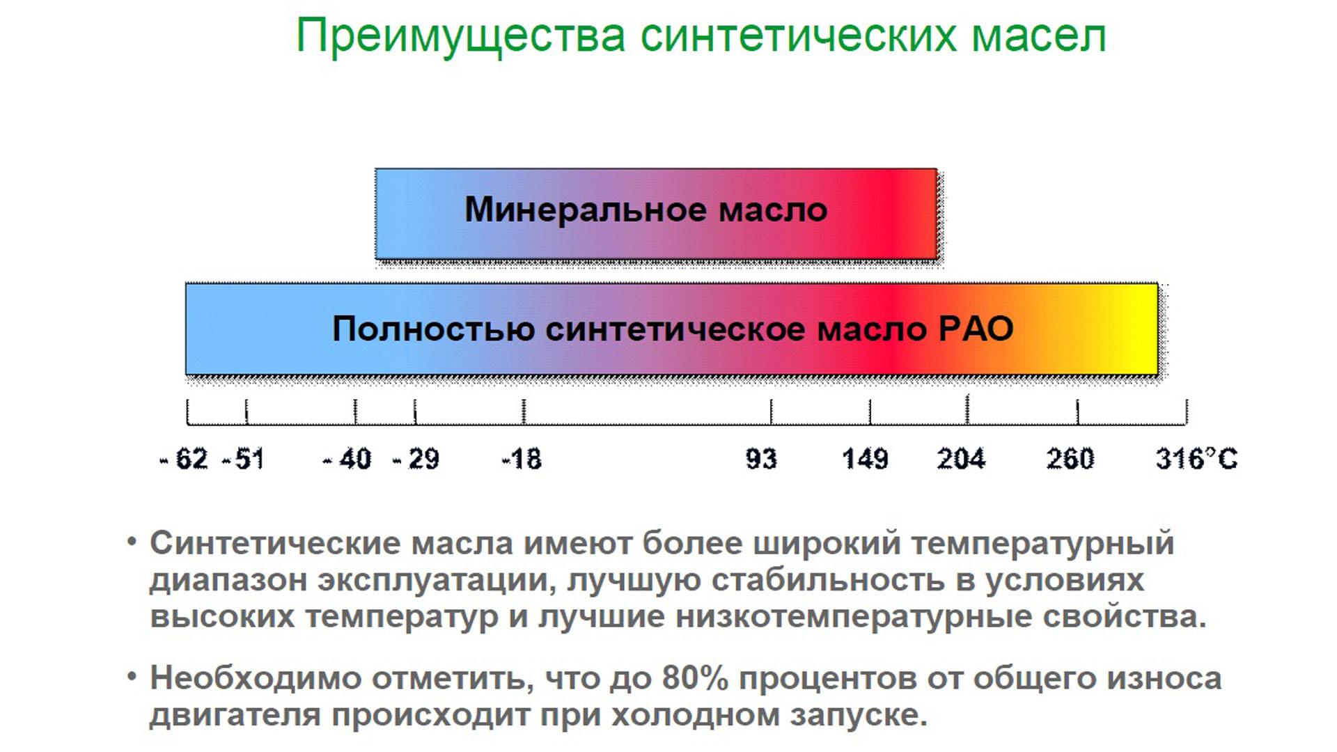 Синтетическое масло 5w40, 5w-30 с температурами