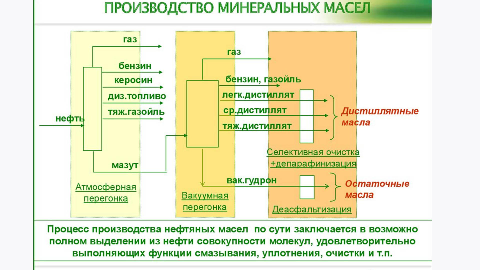 Производство минеральных масел