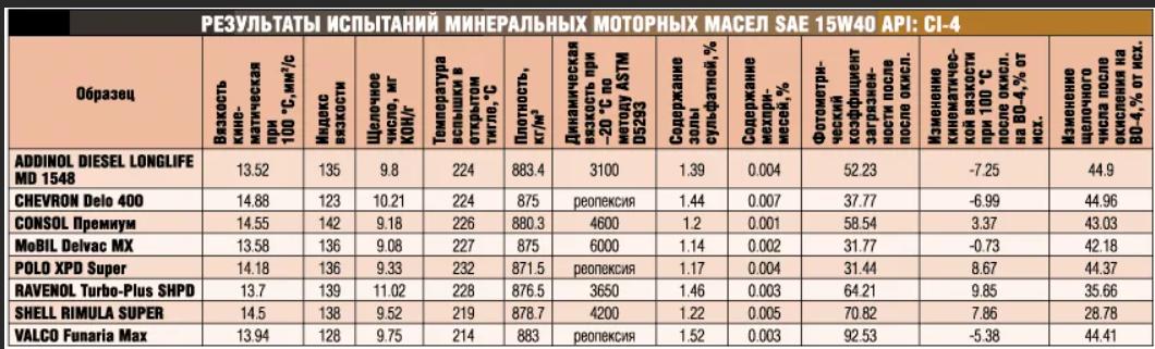 15w-40 моторные масла в Минске