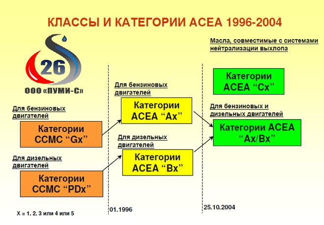 Классификация ACEA