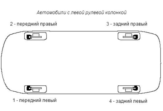 Прокачка тормозов у авто слева