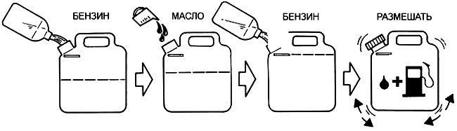 Соотношение в пропорциях бензин масло