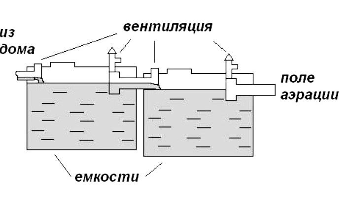 Схема септика из еврокуба своими руками