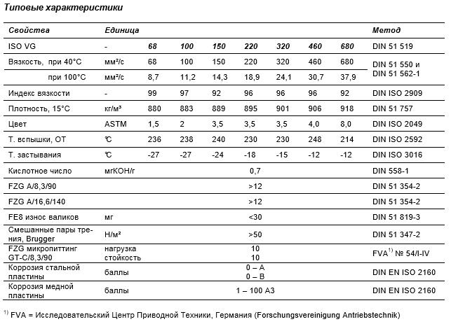 Спецификация параметров Fuchs Renolin clp100