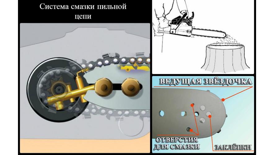 Система схема смазки шины пилы